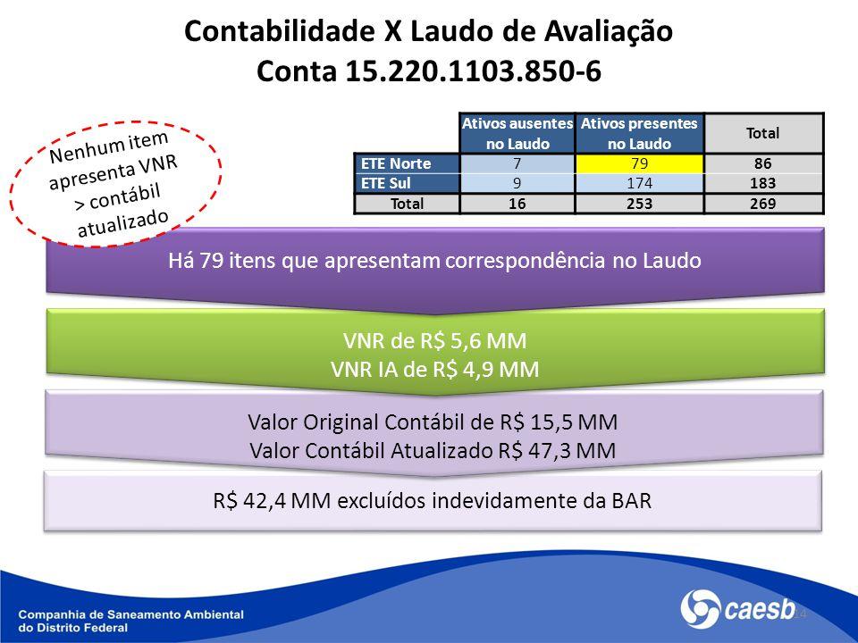 14 Contabilidade X Laudo de Avaliação Conta 15.220.1103.850-6 R$ 42,4 MM excluídos indevidamente da BAR Valor Original Contábil de R$ 15,5 MM Valor Contábil Atualizado R$ 47,3 MM Valor Original Contábil de R$ 15,5 MM Valor Contábil Atualizado R$ 47,3 MM VNR de R$ 5,6 MM VNR IA de R$ 4,9 MM VNR de R$ 5,6 MM VNR IA de R$ 4,9 MM Há 79 itens que apresentam correspondência no Laudo Nenhum item apresenta VNR > contábil atualizado Ativos ausentes no Laudo Ativos presentes no Laudo Total ETE Norte77986 ETE Sul9174183 Total16253269