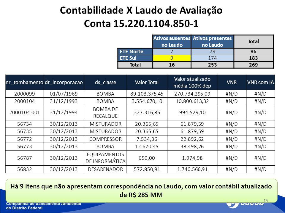 Há 9 itens que não apresentam correspondência no Laudo, com valor contábil atualizado de R$ 285 MM 15 Contabilidade X Laudo de Avaliação Conta 15.220.