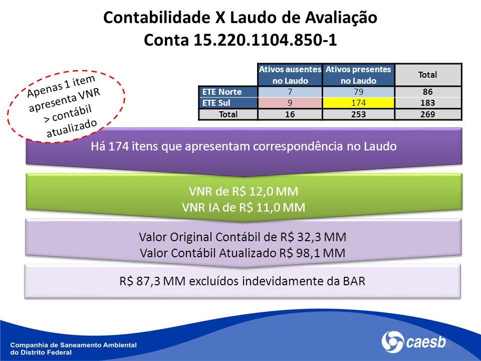 16 Contabilidade X Laudo de Avaliação Conta 15.220.1104.850-1 R$ 87,3 MM excluídos indevidamente da BAR Valor Original Contábil de R$ 32,3 MM Valor Contábil Atualizado R$ 98,1 MM Valor Original Contábil de R$ 32,3 MM Valor Contábil Atualizado R$ 98,1 MM VNR de R$ 12,0 MM VNR IA de R$ 11,0 MM VNR de R$ 12,0 MM VNR IA de R$ 11,0 MM Há 174 itens que apresentam correspondência no Laudo Apenas 1 item apresenta VNR > contábil atualizado Ativos ausentes no Laudo Ativos presentes no Laudo Total ETE Norte77986 ETE Sul9174183 Total16253269