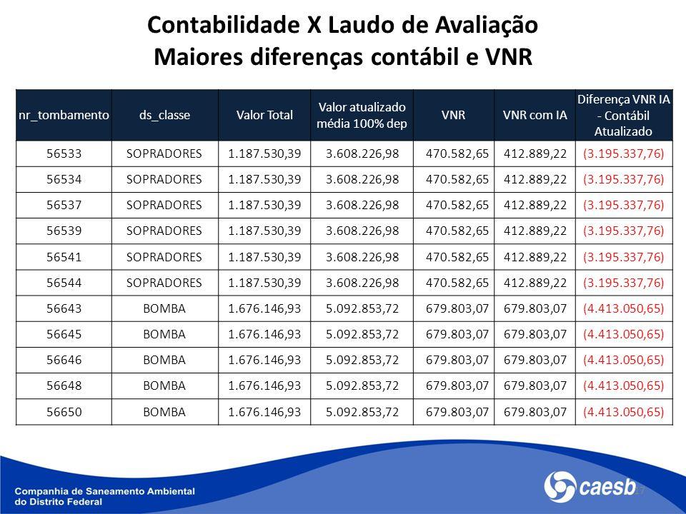 17 nr_tombamentods_classeValor Total Valor atualizado média 100% dep VNRVNR com IA Diferença VNR IA - Contábil Atualizado 56533SOPRADORES1.187.530,393