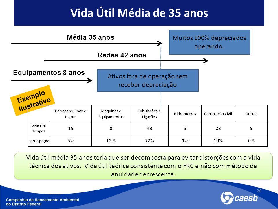 Vida Útil Média de 35 anos 20 Média 35 anos Redes 42 anos Muitos 100% depreciados operando. Equipamentos 8 anos Ativos fora de operação sem receber de