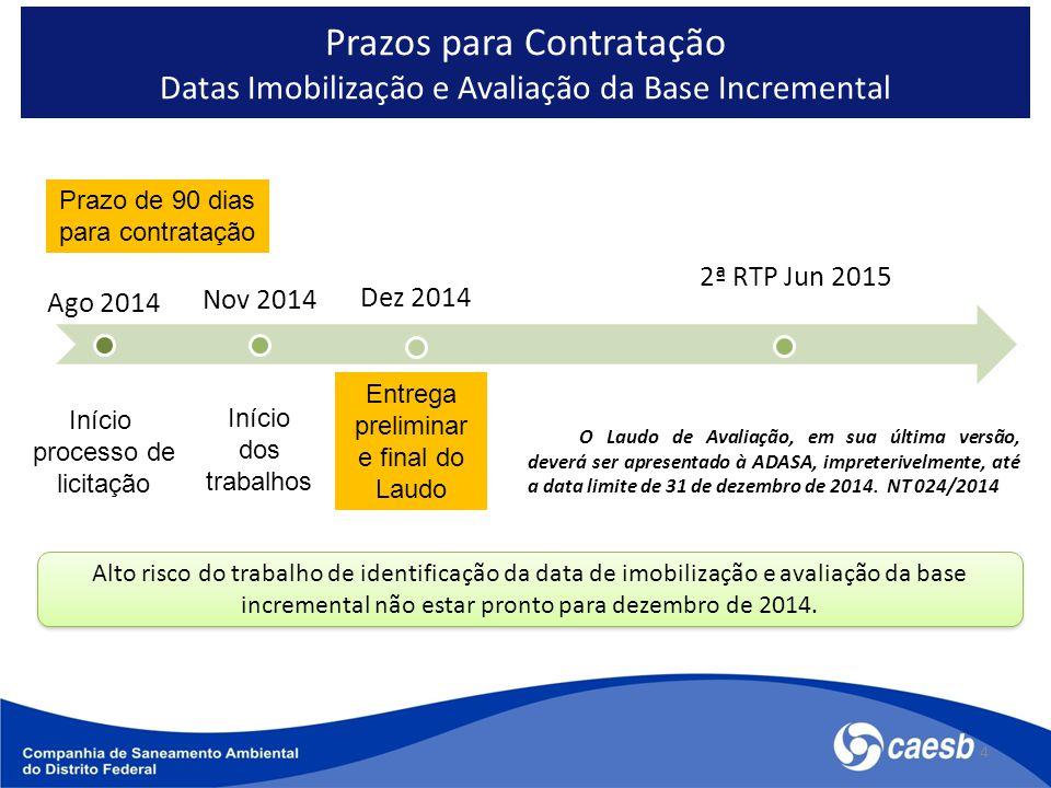 Prazos para Contratação Datas Imobilização e Avaliação da Base Incremental 4 Ago 2014 Nov 2014 Dez 2014 2ª RTP Jun 2015 Alto risco do trabalho de identificação da data de imobilização e avaliação da base incremental não estar pronto para dezembro de 2014.