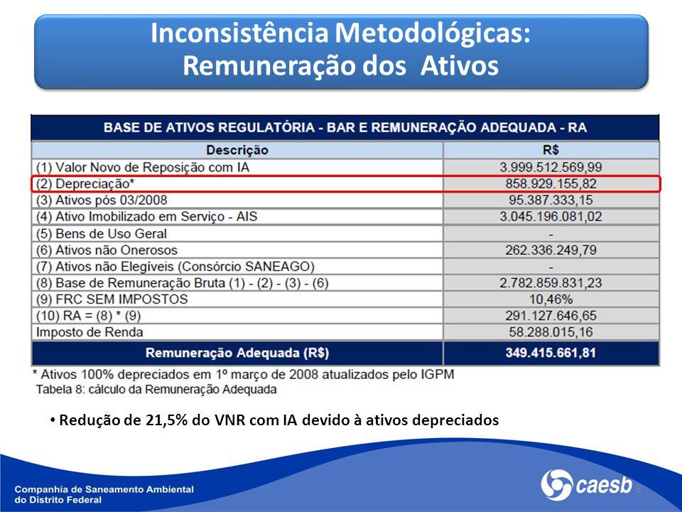 8 Redução de 21,5% do VNR com IA devido à ativos depreciados Inconsistência Metodológicas: Remuneração dos Ativos