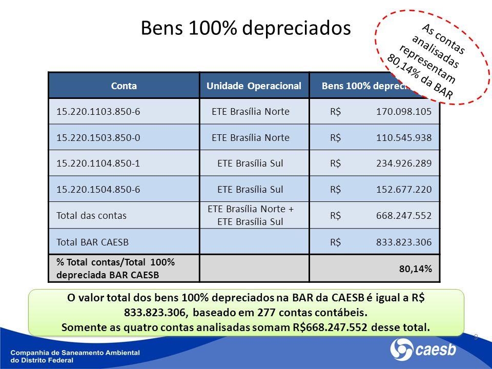 Bens 100% depreciados 9 ContaUnidade OperacionalBens 100% depreciados 15.220.1103.850-6ETE Brasília Norte R$ 170.098.105 15.220.1503.850-0ETE Brasília Norte R$ 110.545.938 15.220.1104.850-1ETE Brasília Sul R$ 234.926.289 15.220.1504.850-6ETE Brasília Sul R$ 152.677.220 Total das contas ETE Brasília Norte + ETE Brasília Sul R$ 668.247.552 Total BAR CAESB R$ 833.823.306 % Total contas/Total 100% depreciada BAR CAESB 80,14% O valor total dos bens 100% depreciados na BAR da CAESB é igual a R$ 833.823.306, baseado em 277 contas contábeis.