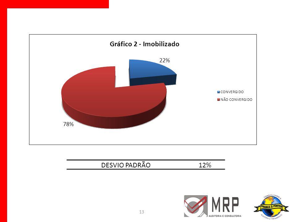 13 DESVIO PADRÃO12%