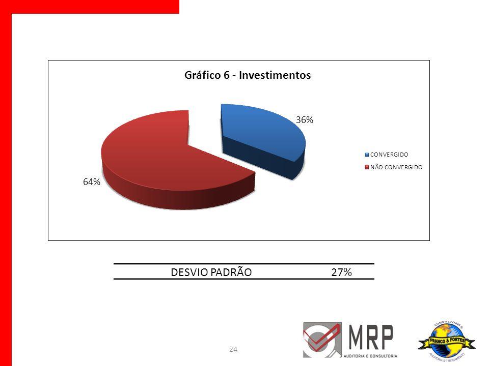 24 DESVIO PADRÃO27%