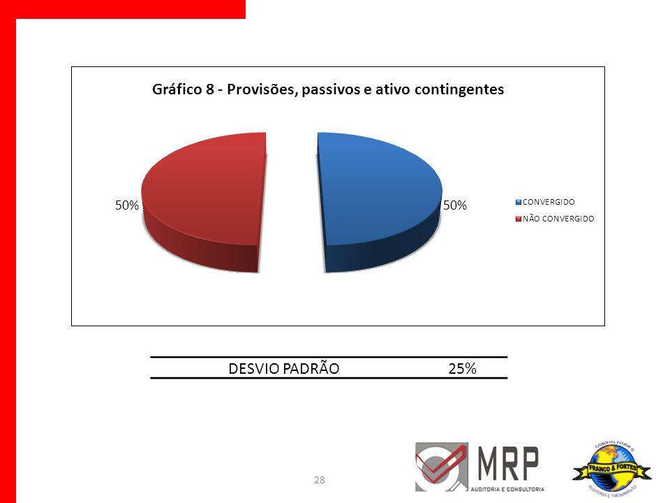 28 DESVIO PADRÃO25%