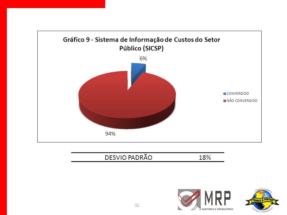 32 DESVIO PADRÃO18%