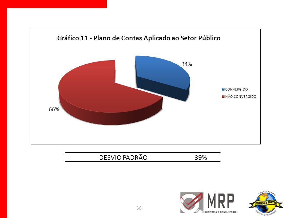 36 DESVIO PADRÃO39%