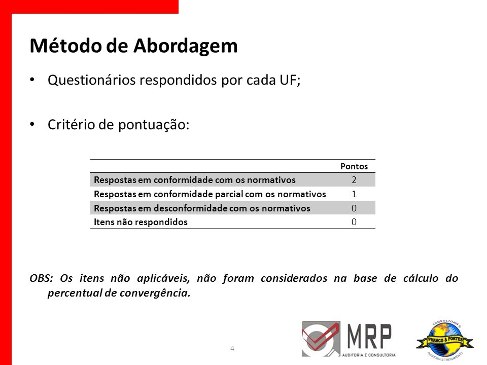 Método de Abordagem Questionários respondidos por cada UF; Critério de pontuação: OBS: Os itens não aplicáveis, não foram considerados na base de cálc