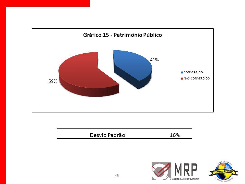 45 Desvio Padrão16%
