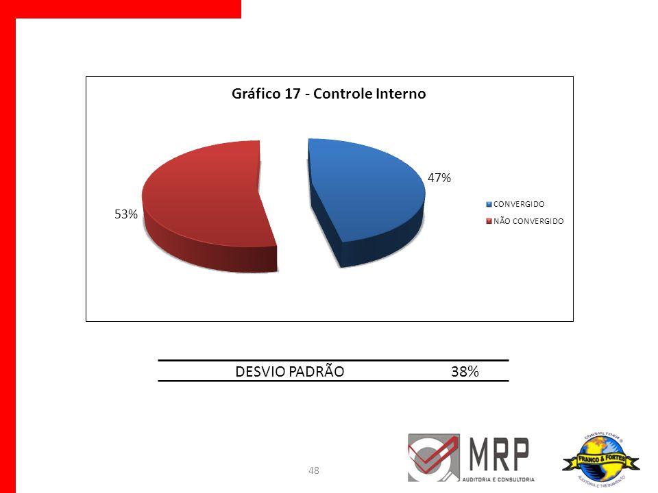 48 DESVIO PADRÃO38%