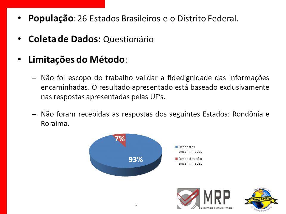 População : 26 Estados Brasileiros e o Distrito Federal. Coleta de Dados: Questionário Limitações do Método : – Não foi escopo do trabalho validar a f