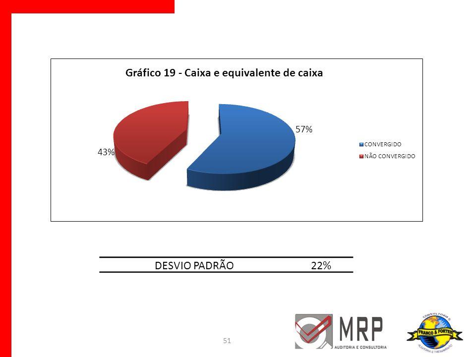 51 DESVIO PADRÃO22%