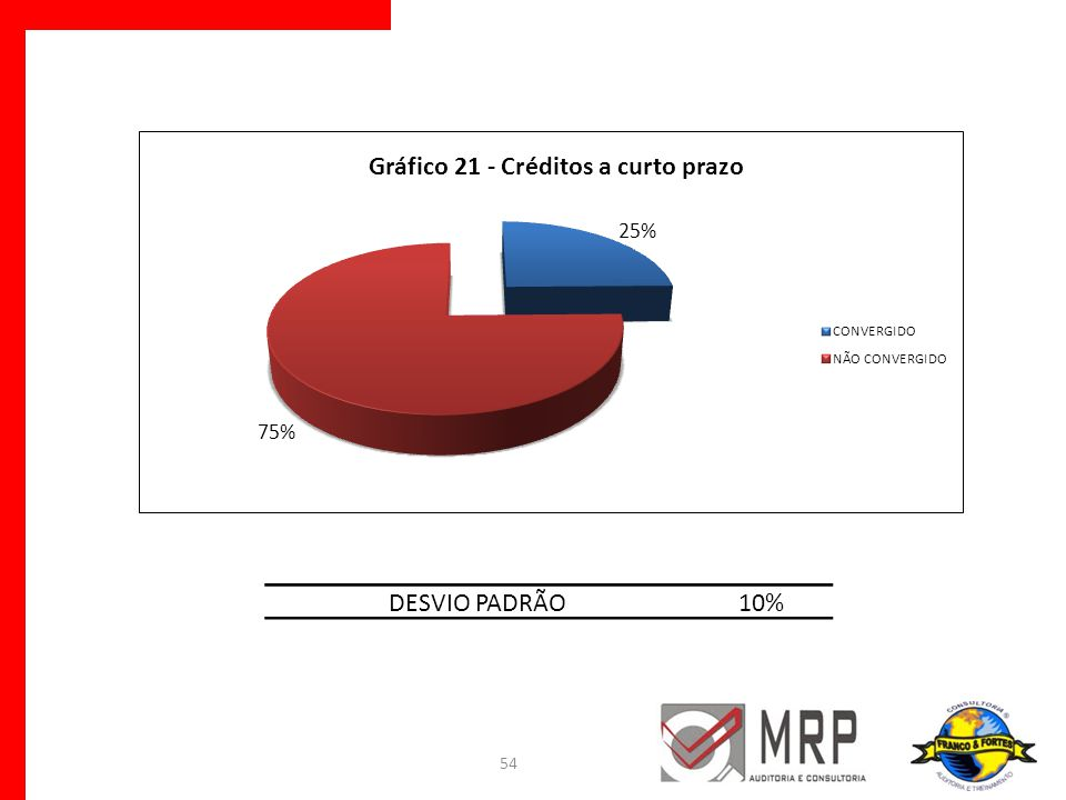 54 DESVIO PADRÃO10%