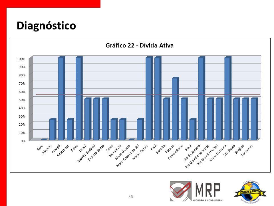 56 Diagnóstico