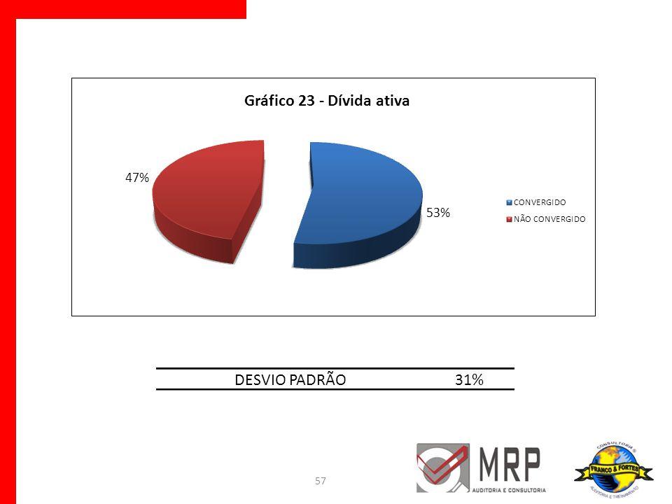 57 DESVIO PADRÃO31%