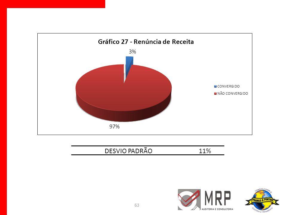 63 DESVIO PADRÃO11%