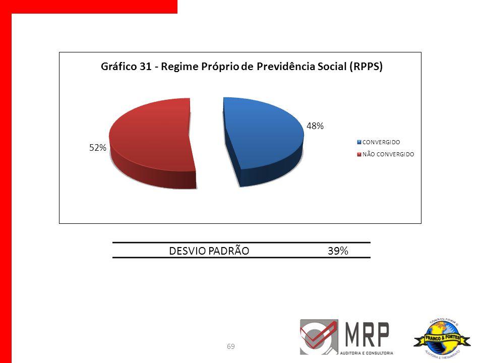 69 DESVIO PADRÃO39%