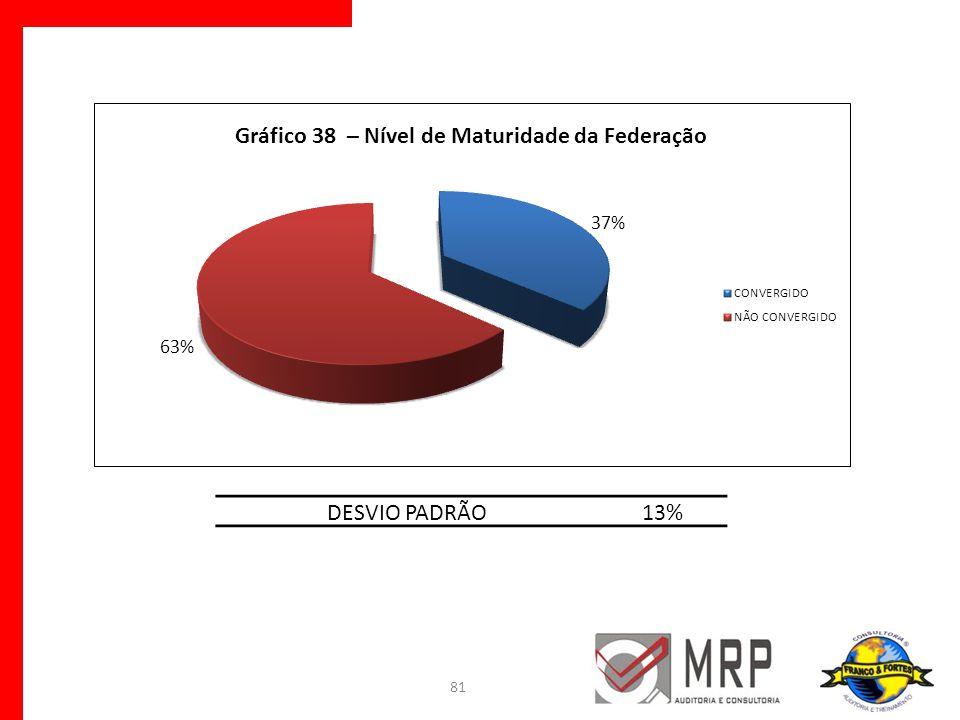 81 DESVIO PADRÃO13%