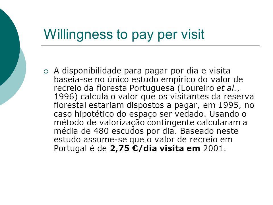 Willingness to pay per visit  A disponibilidade para pagar por dia e visita baseia-se no único estudo empírico do valor de recreio da floresta Portug