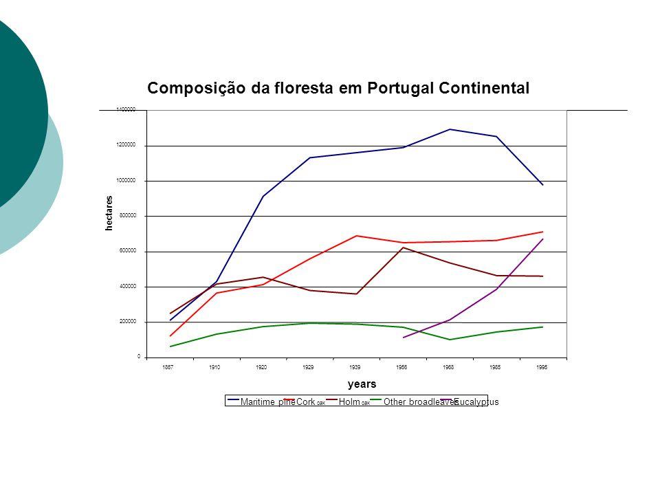 Composição da floresta em Portugal Continental 0 200000 400000 600000 800000 1000000 1200000 1400000 186719101920192919391956196819851995 years hectar