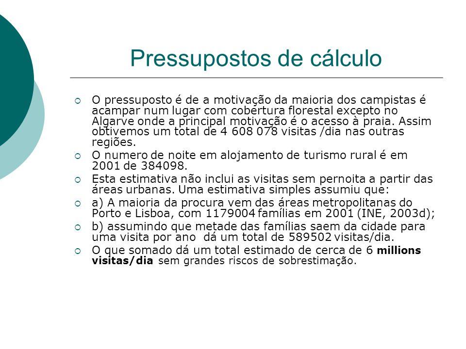 Pressupostos de cálculo  O pressuposto é de a motivação da maioria dos campistas é acampar num lugar com cobertura florestal excepto no Algarve onde