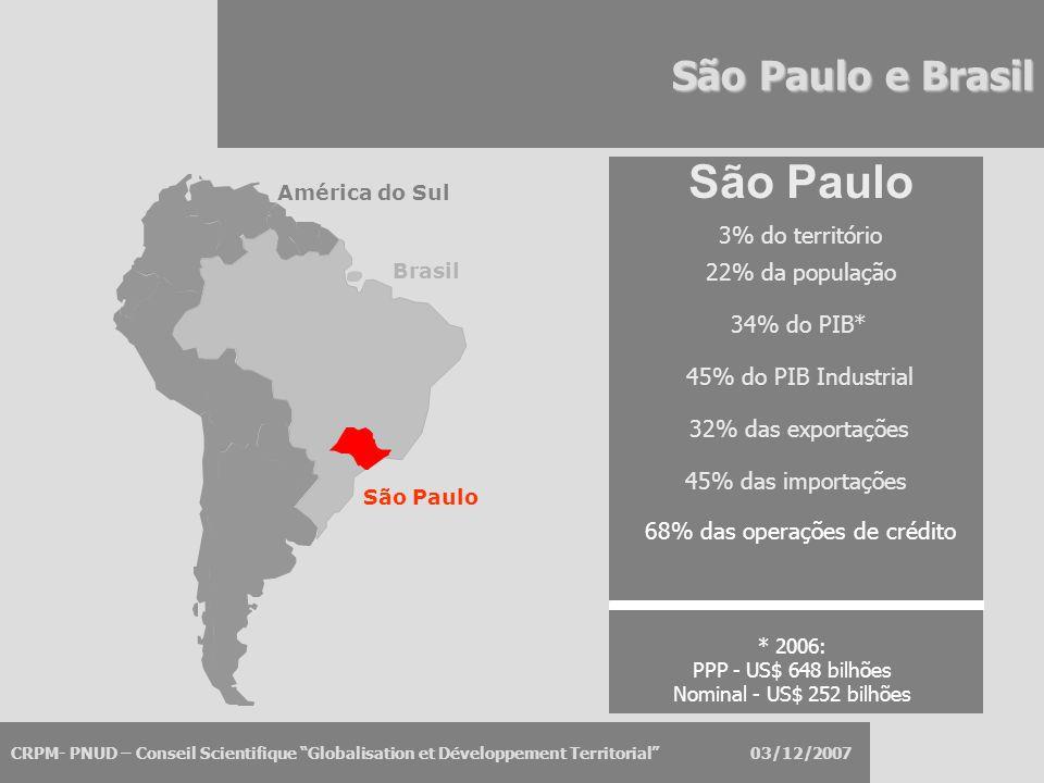 CRPM- PNUD – Conseil Scientifique Globalisation et Développement Territorial 03/12/2007 São Paulo e Brasil São Paulo 22% da população 3% do território 34% do PIB* América do Sul Brasil São Paulo 45% do PIB Industrial 32% das exportações 45% das importações 68% das operações de crédito * 2006: PPP - US$ 648 bilhões Nominal - US$ 252 bilhões