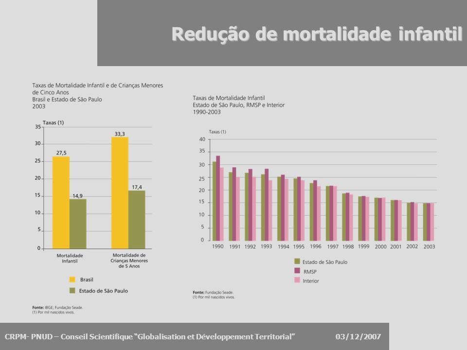 """CRPM- PNUD – Conseil Scientifique """"Globalisation et Développement Territorial"""" 03/12/2007 Redução de mortalidade infantil"""