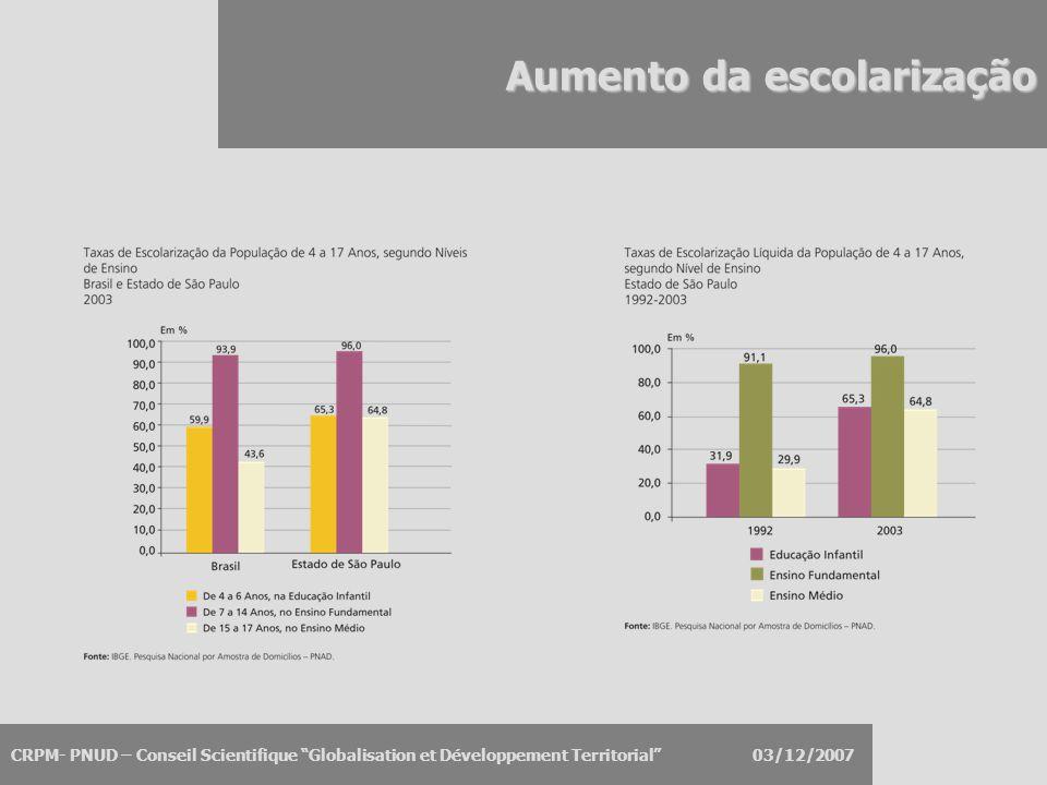 """CRPM- PNUD – Conseil Scientifique """"Globalisation et Développement Territorial"""" 03/12/2007 Aumento da escolarização"""