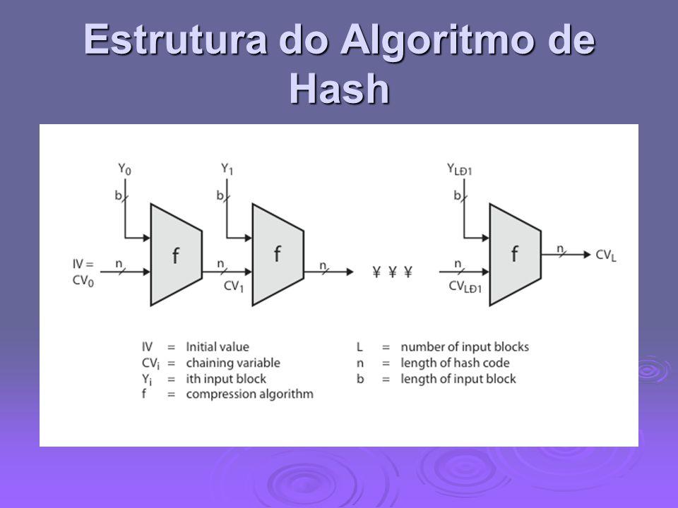Algoritmo Hash de Segurança  SHA desenvolvido originalmente pelo NIST & NSA em 1993  Foi revisado em 1995 por SHA-1  Esse foi um padrão americano de assinatura adotado para uso em DSA A norma é FIPS 180-1 1995, e tambem para Internet RFC3174 A norma é FIPS 180-1 1995, e tambem para Internet RFC3174 nb.