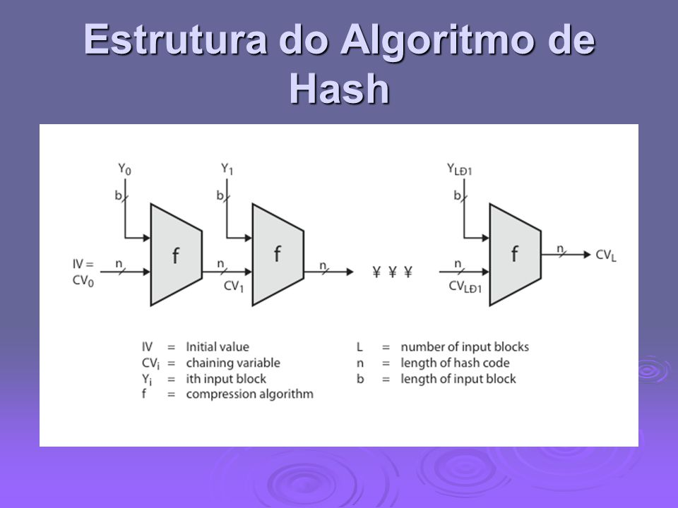 Estrutura do Algoritmo de Hash