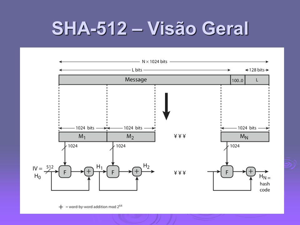 SHA-512- Função de Compressão  Coração do algoritimo  Processando mensagens de blocos de 1024-bit  Consiste em 80 rodadas Atualização do buffer 512-bit Atualização do buffer 512-bit utilizando um valor de 64 bits Wt derivadas da mensagem do bloco atual utilizando um valor de 64 bits Wt derivadas da mensagem do bloco atual E rodadas constantes baseada no cubo de raiz dos 80 primeiros numeros primos E rodadas constantes baseada no cubo de raiz dos 80 primeiros numeros primos