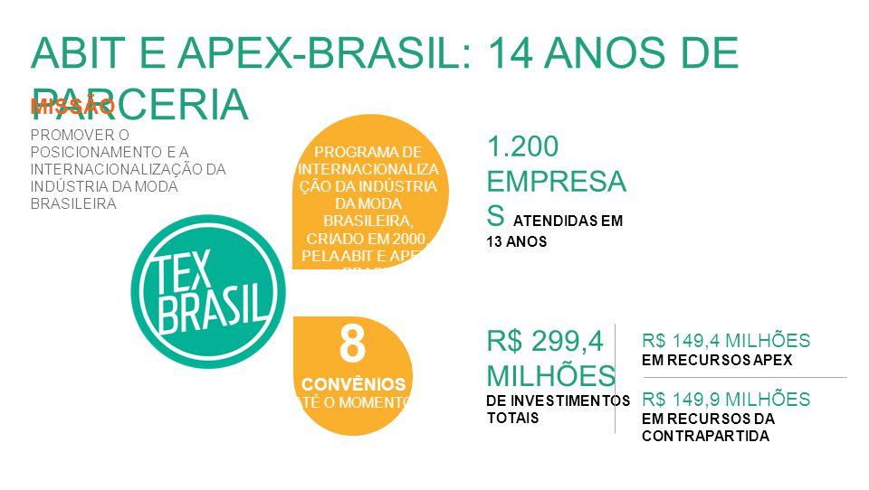 ABIT E APEX-BRASIL: 14 ANOS DE PARCERIA PROMOVER O POSICIONAMENTO E A INTERNACIONALIZAÇÃO DA INDÚSTRIA DA MODA BRASILEIRA 8 CONVÊNIOS ATÉ O MOMENTO R$ 149,9 MILHÕES EM RECURSOS DA CONTRAPARTIDA 1.200 EMPRESA S ATENDIDAS EM 13 ANOS MISSÃO PROGRAMA DE INTERNACIONALIZA ÇÃO DA INDÚSTRIA DA MODA BRASILEIRA, CRIADO EM 2000, PELA ABIT E APEX- BRASIL R$ 299,4 MILHÕES DE INVESTIMENTOS TOTAIS R$ 149,4 MILHÕES EM RECURSOS APEX