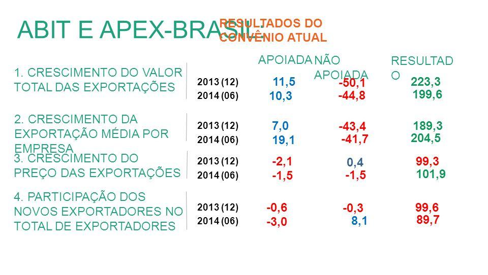 ABIT E APEX-BRASIL: 1.