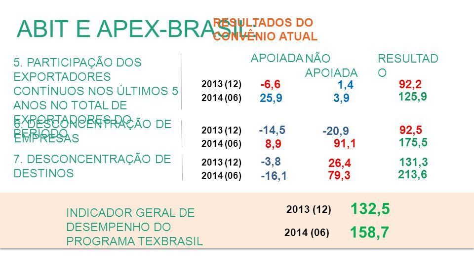 ABIT E APEX-BRASIL: 5.