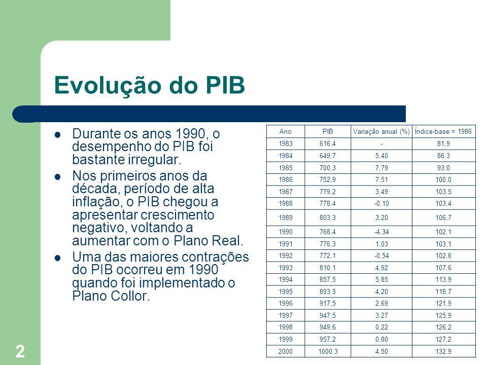 2 Evolução do PIB Durante os anos 1990, o desempenho do PIB foi bastante irregular.