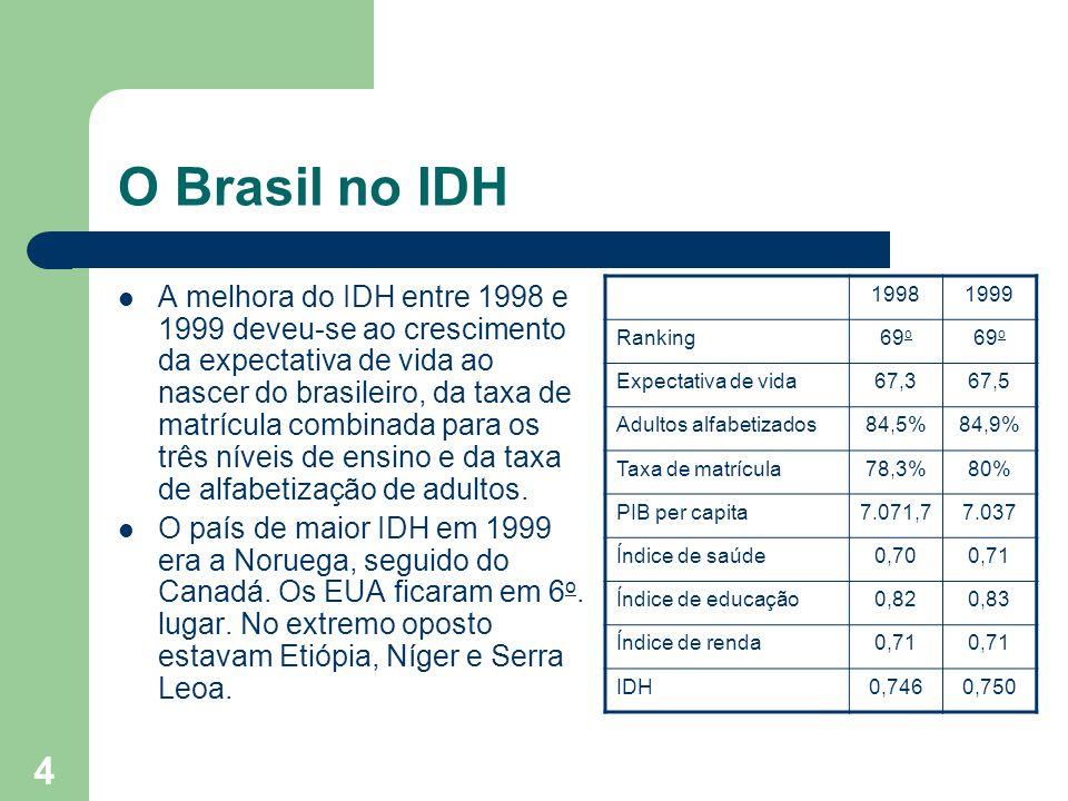 5 O IDH nas regiões e nos estados brasileiros Apesar do IDH nacional ser de nível médio, a análise do IDH dos estados brasileiros atesta uma grande heterogeneidade: ao lado de estados com alto nível de desenvolvimento humano encontramos estados com nível extremamente baixo.