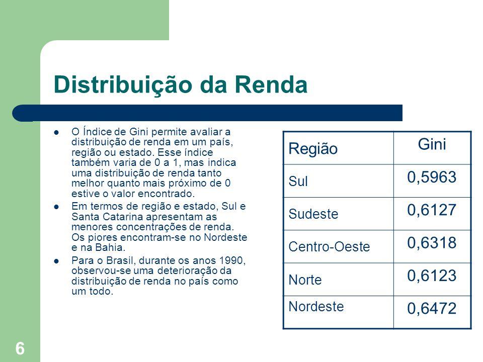 6 Distribuição da Renda O Índice de Gini permite avaliar a distribuição de renda em um país, região ou estado.