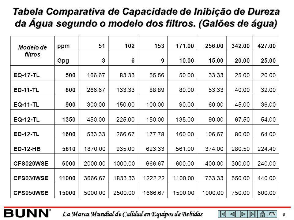 La Marca Mundial de Calidad en Equipos de Bebidas 8 Tabela Comparativa de Capacidade de Inibição de Dureza da Água segundo o modelo dos filtros. (Galõ