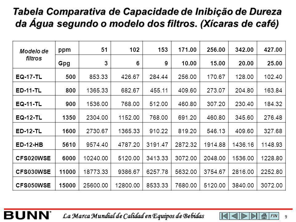 La Marca Mundial de Calidad en Equipos de Bebidas 9 Tabela Comparativa de Capacidade de Inibição de Dureza da Água segundo o modelo dos filtros.