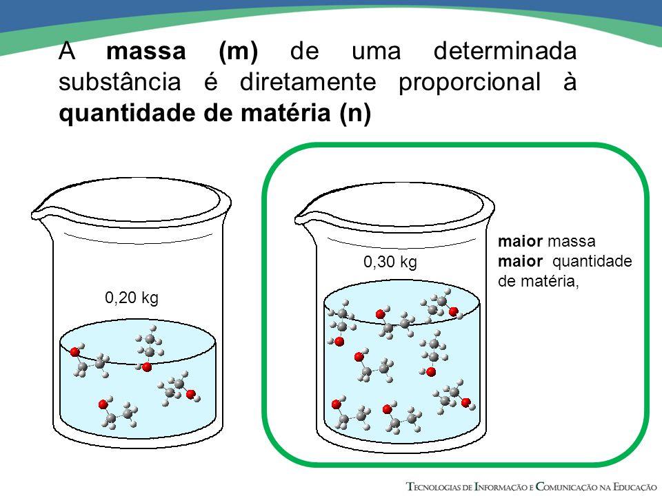 A massa (m) de uma determinada substância é diretamente proporcional à quantidade de matéria (n) maior massa maior quantidade de matéria, 0,20 kg 0,30