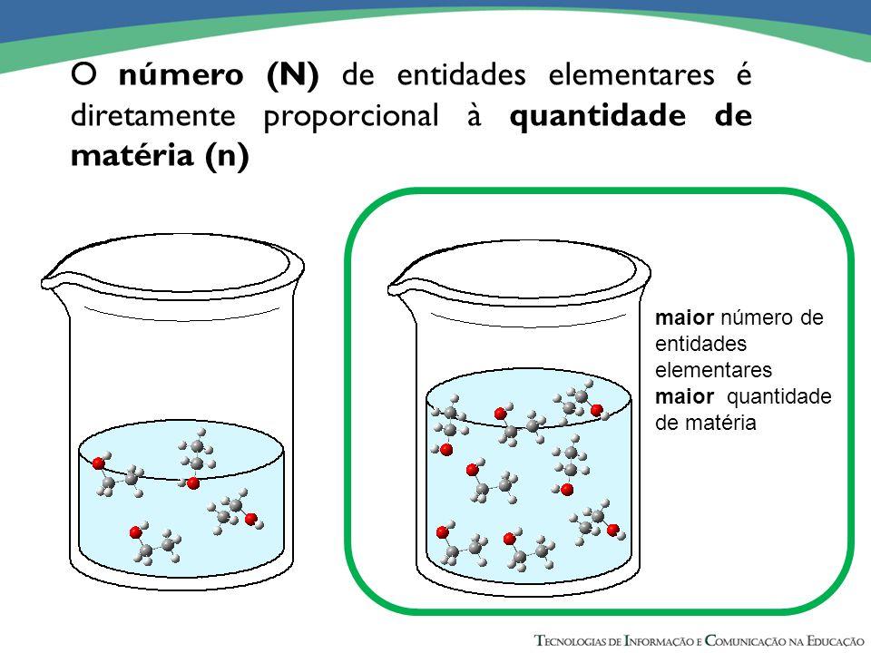 O número (N) de entidades elementares é diretamente proporcional à quantidade de matéria (n) maior número de entidades elementares maior quantidade de