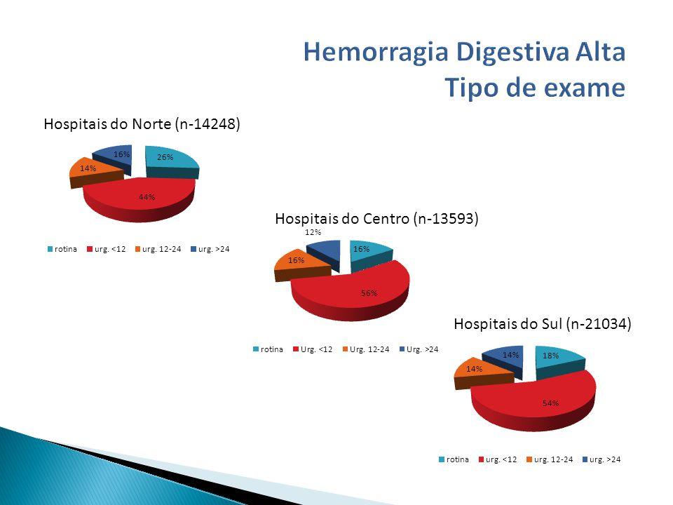 Hospitais do Norte (n-14248) Hospitais do Centro (n-13593) Hospitais do Sul (n-21034)