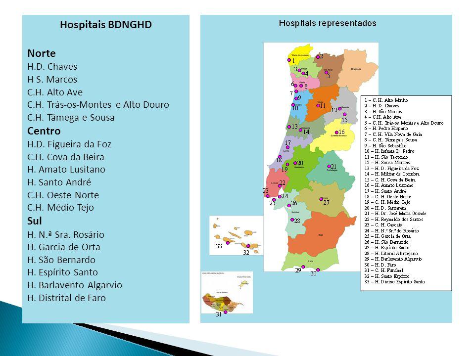 Hospitais BDNGHD Norte H.D. Chaves H S. Marcos C.H.