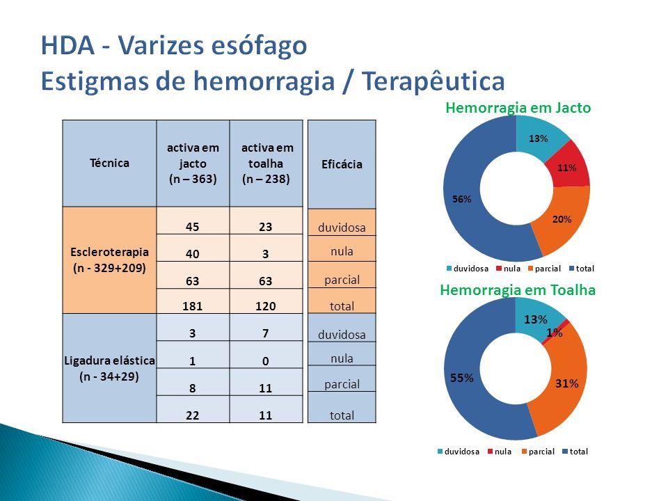 Eficácia duvidosa nula parcial total duvidosa nula parcial total Técnica activa em jacto (n – 363) activa em toalha (n – 238) Escleroterapia (n - 329+209) 4523 403 63 181120 Ligadura elástica (n - 34+29) 37 10 811 2211 Hemorragia em Jacto Hemorragia em Toalha