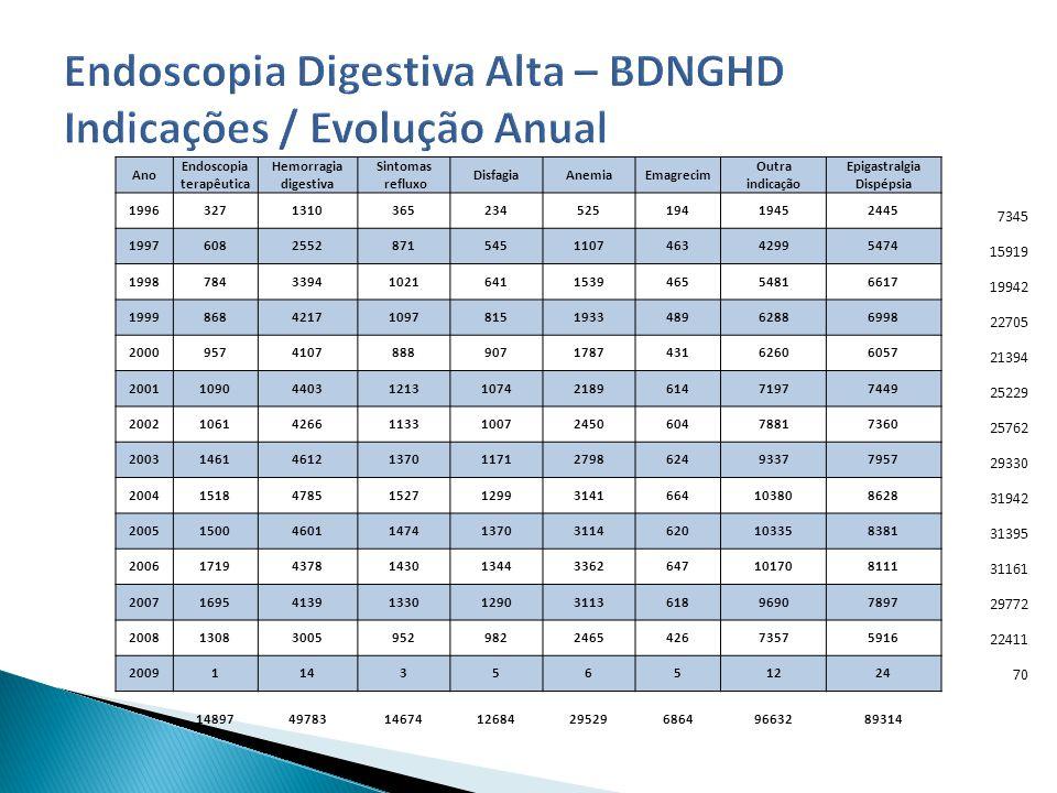 Ano Endoscopia terapêutica Hemorragia digestiva Sintomas refluxo DisfagiaAnemiaEmagrecim Outra indicação Epigastralgia Dispépsia 1996327131036523452519419452445 19976082552871545110746342995474 199878433941021641153946554816617 199986842171097815193348962886998 20009574107888907178743162606057 20011090440312131074218961471977449 20021061426611331007245060478817360 20031461461213701171279862493377957 200415184785152712993141664103808628 200515004601147413703114620103358381 200617194378143013443362647101708111 20071695413913301290311361896907897 200813083005952982246542673575916 200911435651224 148974978314674126842952968649663289314 7345 15919 19942 22705 21394 25229 25762 29330 31942 31395 31161 29772 22411 70