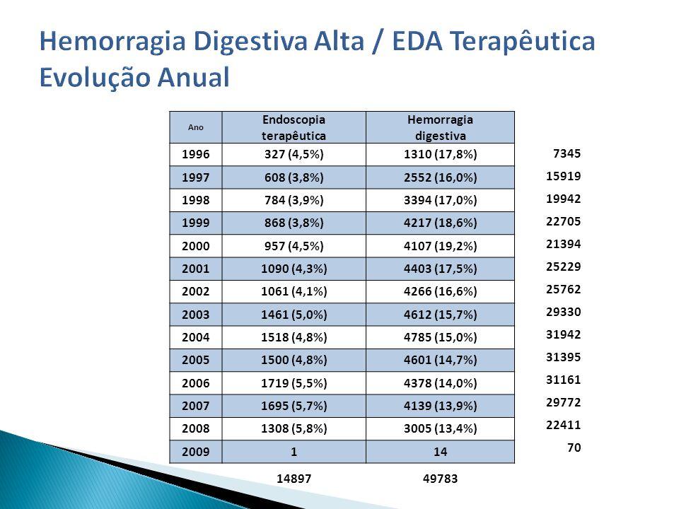 Ano Endoscopia terapêutica Hemorragia digestiva 1996327 (4,5%)1310 (17,8%) 1997608 (3,8%)2552 (16,0%) 1998784 (3,9%)3394 (17,0%) 1999868 (3,8%)4217 (18,6%) 2000957 (4,5%)4107 (19,2%) 20011090 (4,3%)4403 (17,5%) 20021061 (4,1%)4266 (16,6%) 20031461 (5,0%)4612 (15,7%) 20041518 (4,8%)4785 (15,0%) 20051500 (4,8%)4601 (14,7%) 20061719 (5,5%)4378 (14,0%) 20071695 (5,7%)4139 (13,9%) 20081308 (5,8%)3005 (13,4%) 2009114 1489749783 7345 15919 19942 22705 21394 25229 25762 29330 31942 31395 31161 29772 22411 70