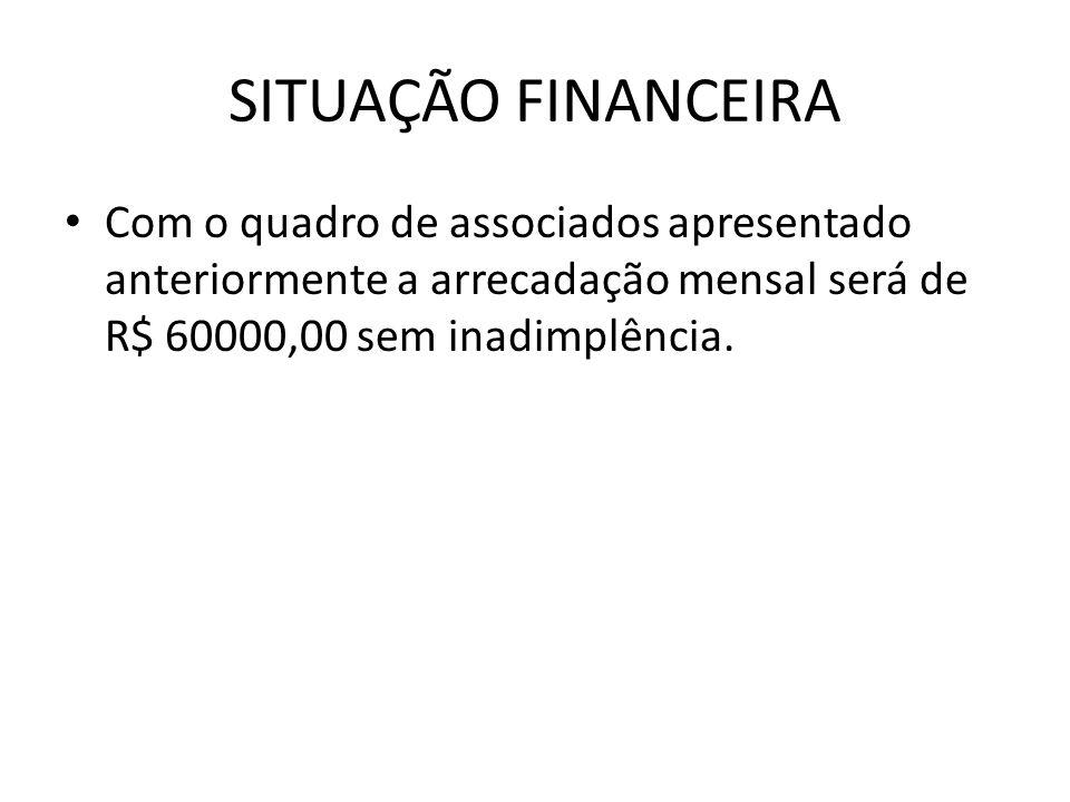 SITUAÇÃO FINANCEIRA Com o quadro de associados apresentado anteriormente a arrecadação mensal será de R$ 60000,00 sem inadimplência.
