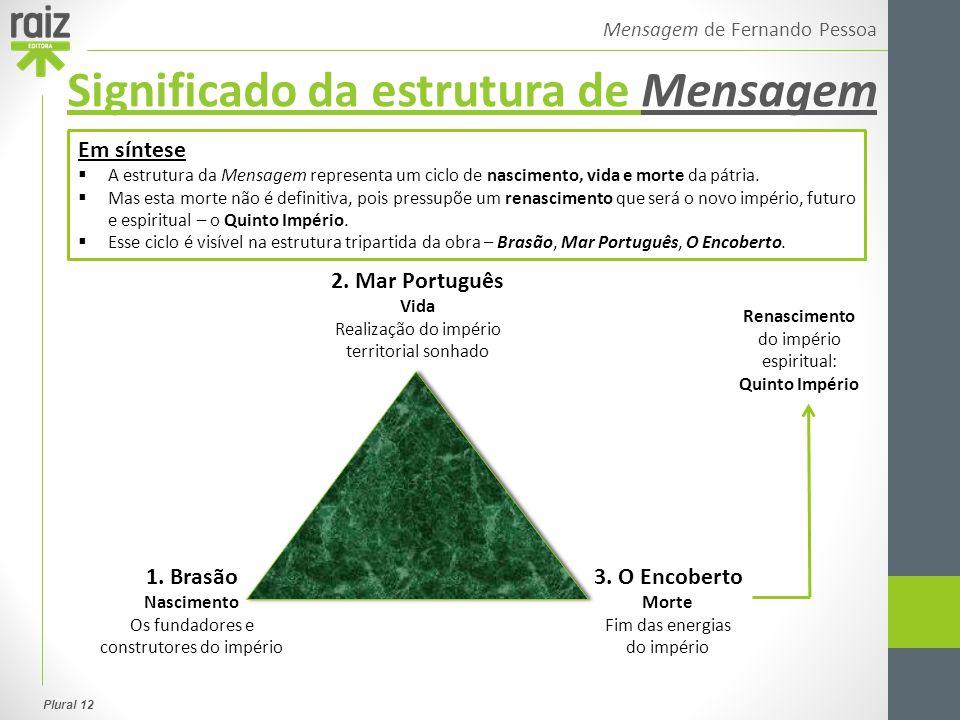 Plural 12 Mensagem de Fernando Pessoa Em síntese  A estrutura da Mensagem representa um ciclo de nascimento, vida e morte da pátria.  Mas esta morte